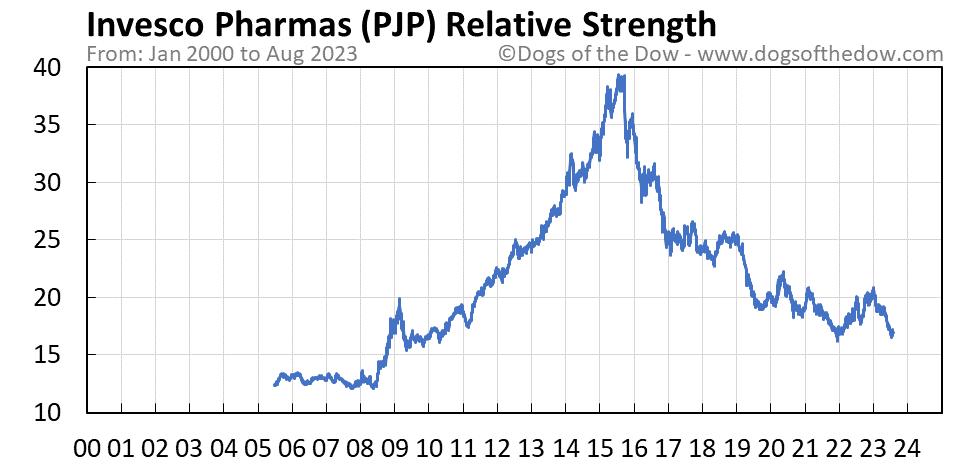 PJP relative strength chart