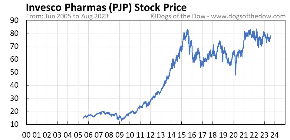 PJP stock price chart