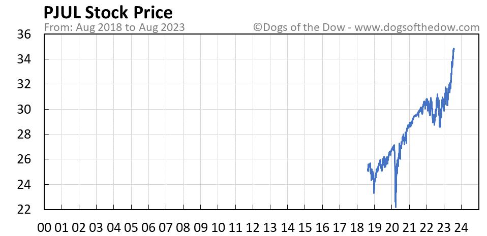 PJUL stock price chart