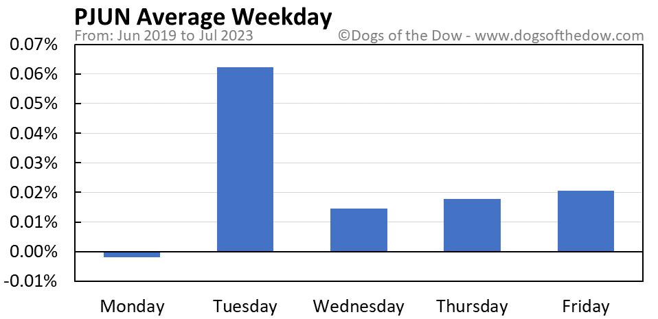 PJUN average weekday chart