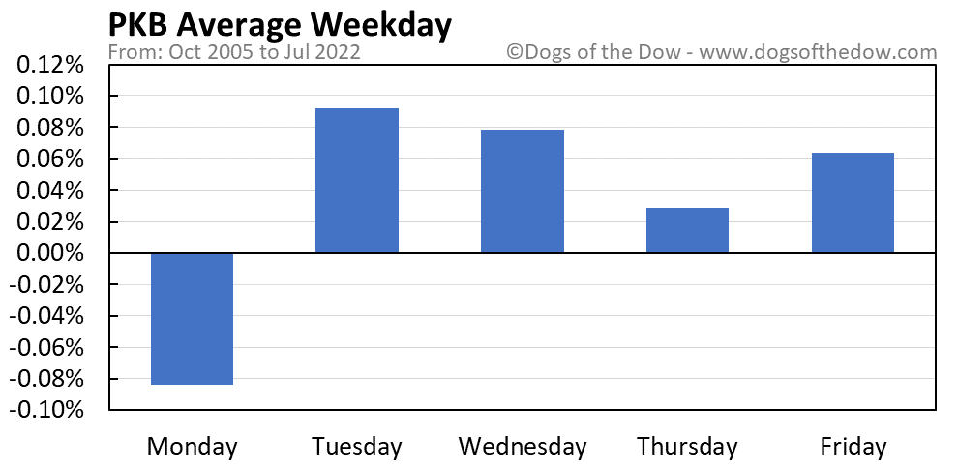 PKB average weekday chart