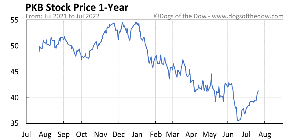 PKB 1-year stock price chart