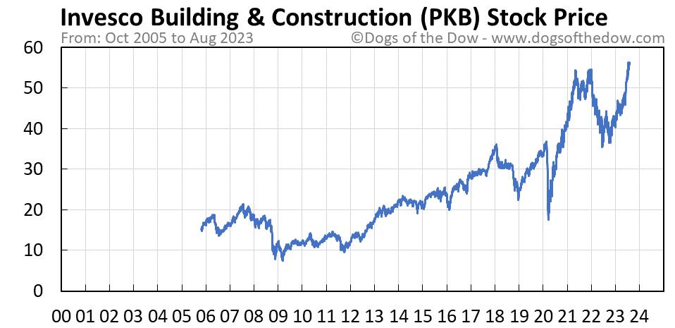 PKB stock price chart