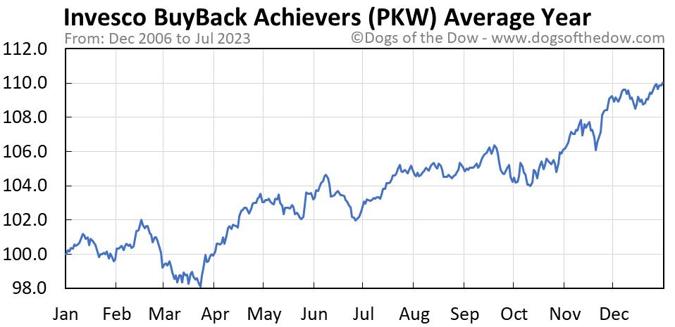 PKW average year chart