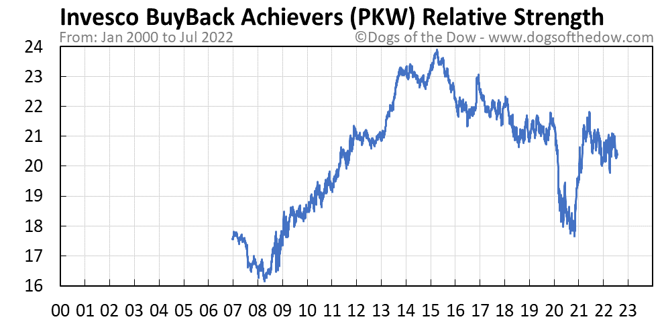 PKW relative strength chart