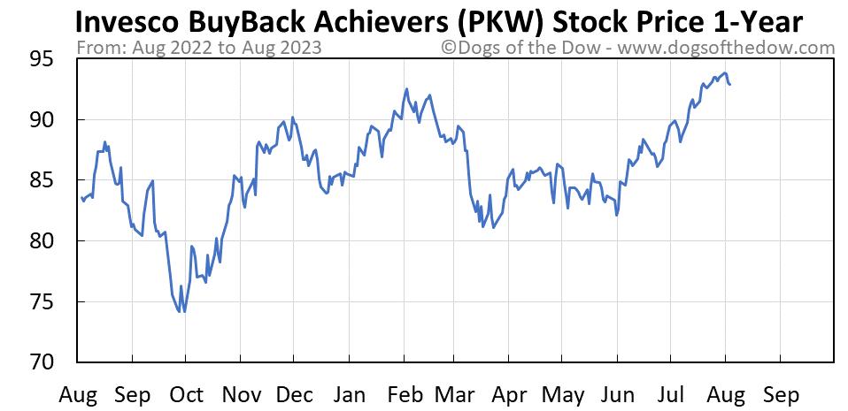 PKW 1-year stock price chart