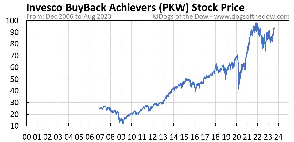 PKW stock price chart