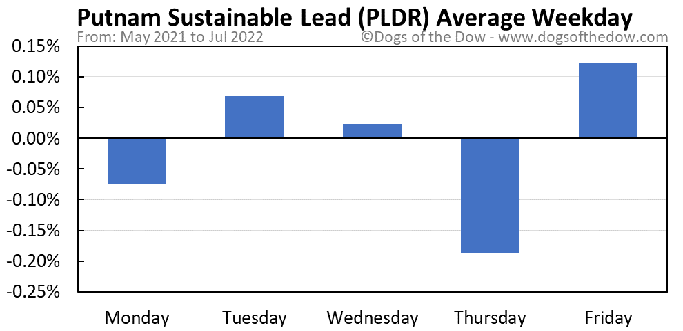 PLDR average weekday chart