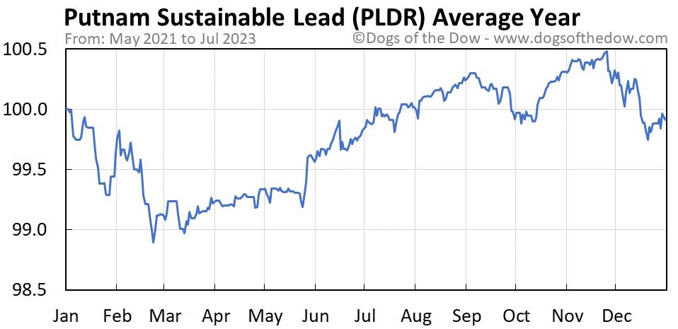 PLDR average year chart