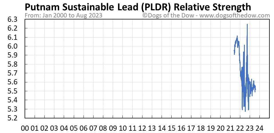 PLDR relative strength chart