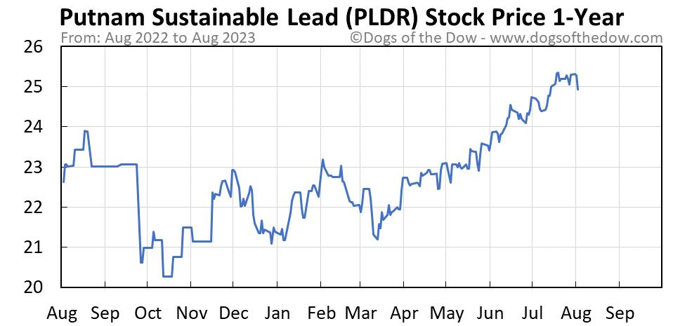 PLDR 1-year stock price chart