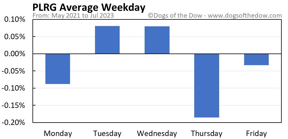PLRG average weekday chart