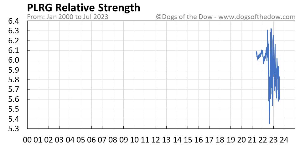PLRG relative strength chart