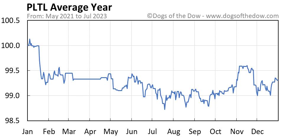PLTL average year chart