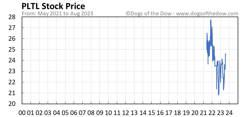 PLTL stock price chart