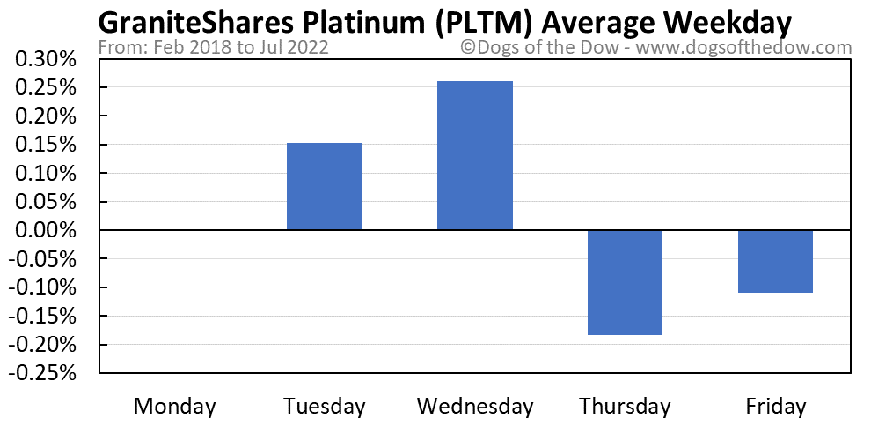 PLTM average weekday chart