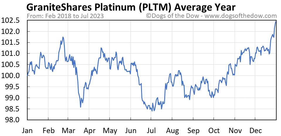 PLTM average year chart