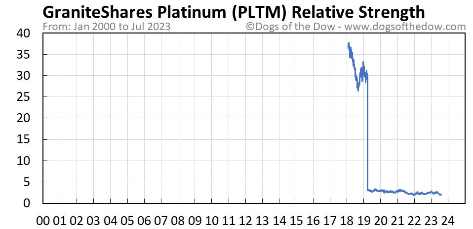 PLTM relative strength chart