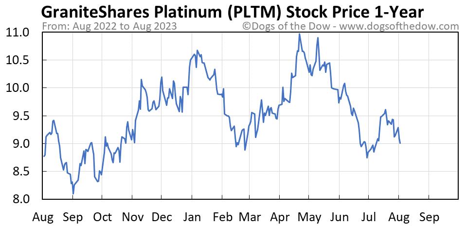 PLTM 1-year stock price chart