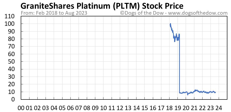 PLTM stock price chart