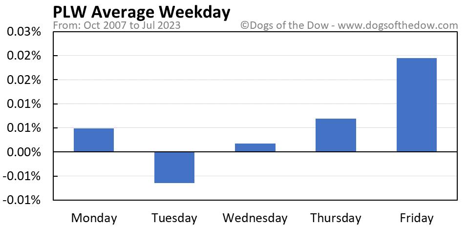 PLW average weekday chart