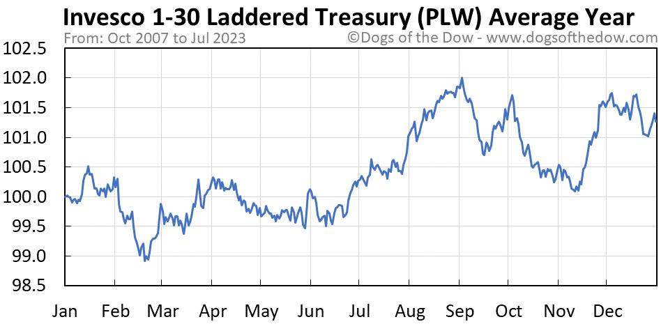 PLW average year chart
