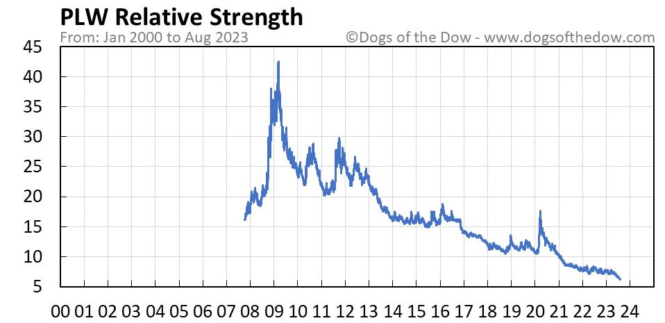 PLW relative strength chart