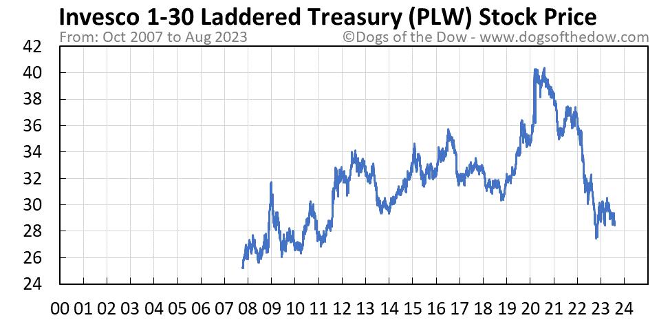 PLW stock price chart