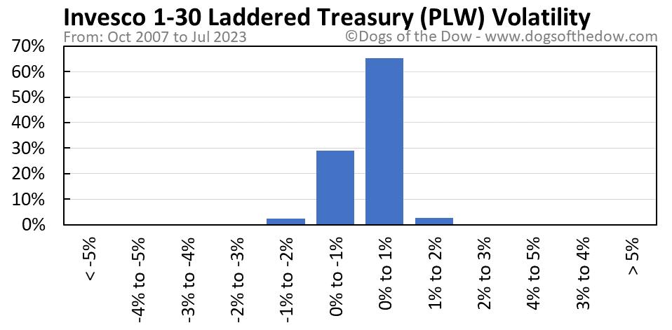 PLW volatility chart