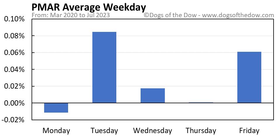 PMAR average weekday chart