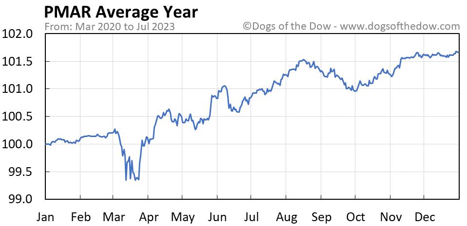 PMAR average year chart