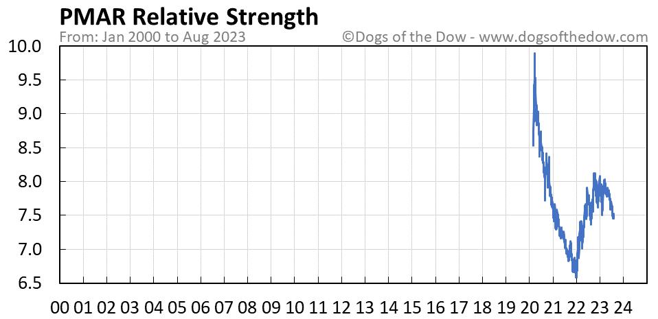 PMAR relative strength chart