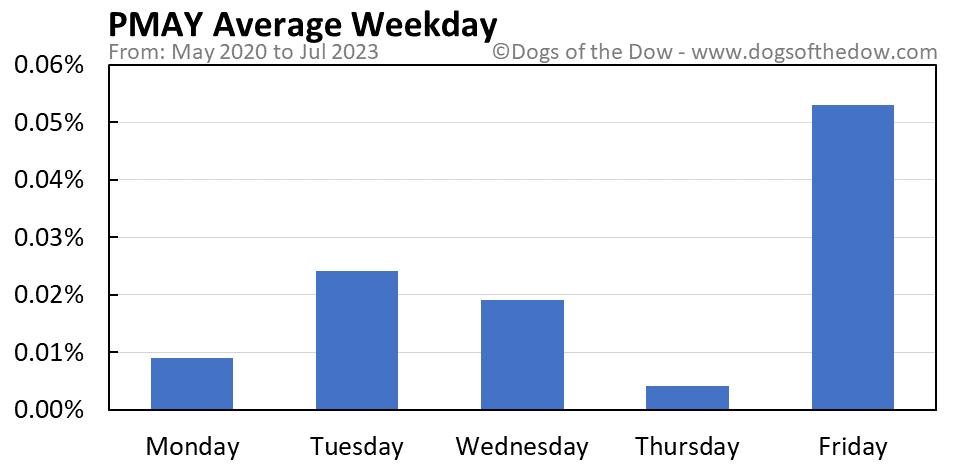 PMAY average weekday chart