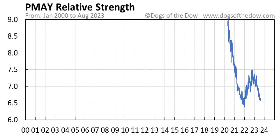 PMAY relative strength chart