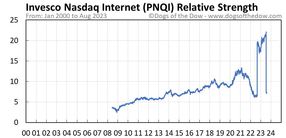 PNQI relative strength chart