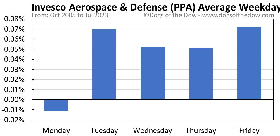 PPA average weekday chart