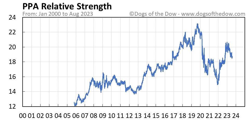 PPA relative strength chart