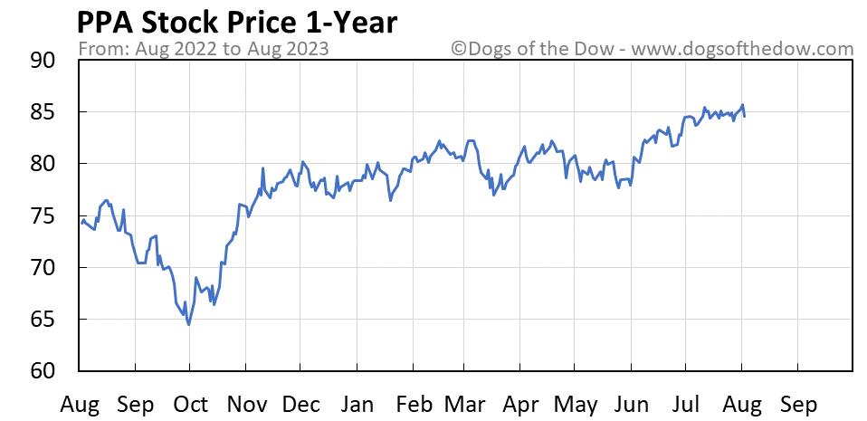 PPA 1-year stock price chart