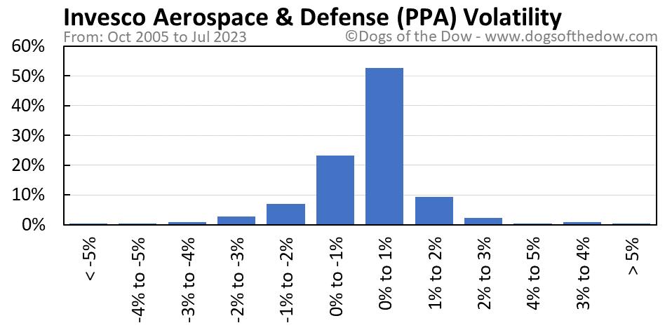 PPA volatility chart