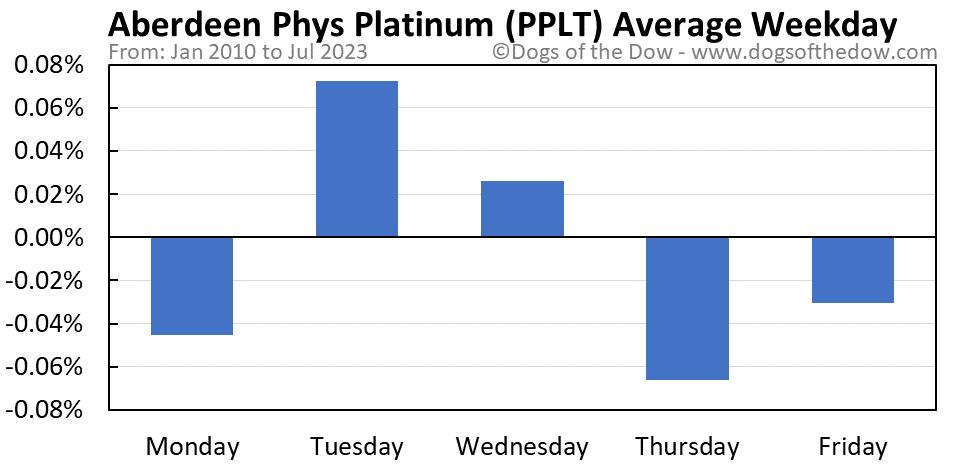 PPLT average weekday chart