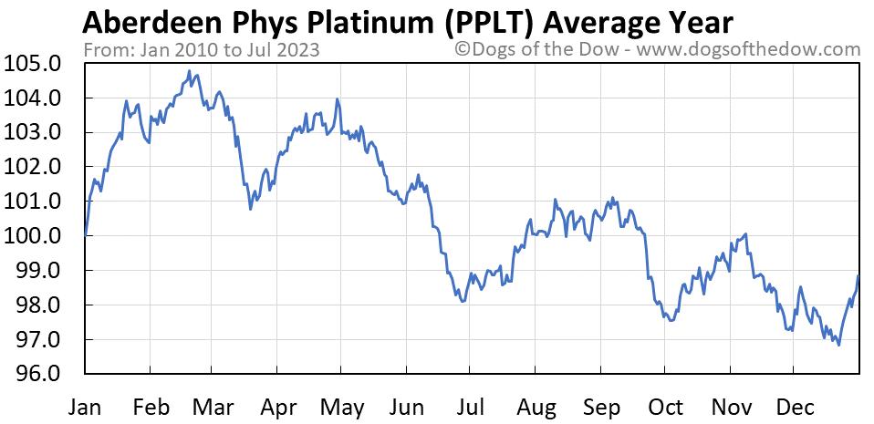 PPLT average year chart