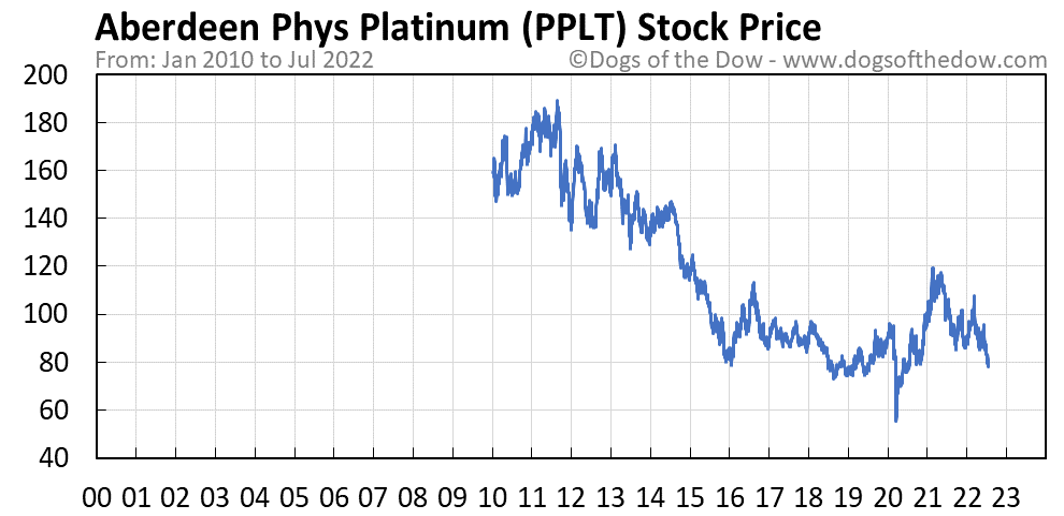 PPLT stock price chart