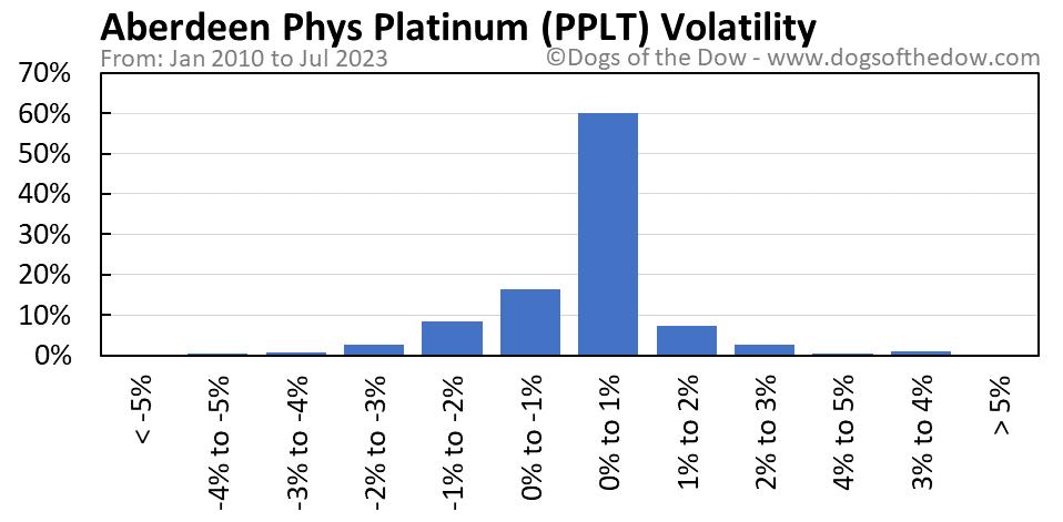 PPLT volatility chart