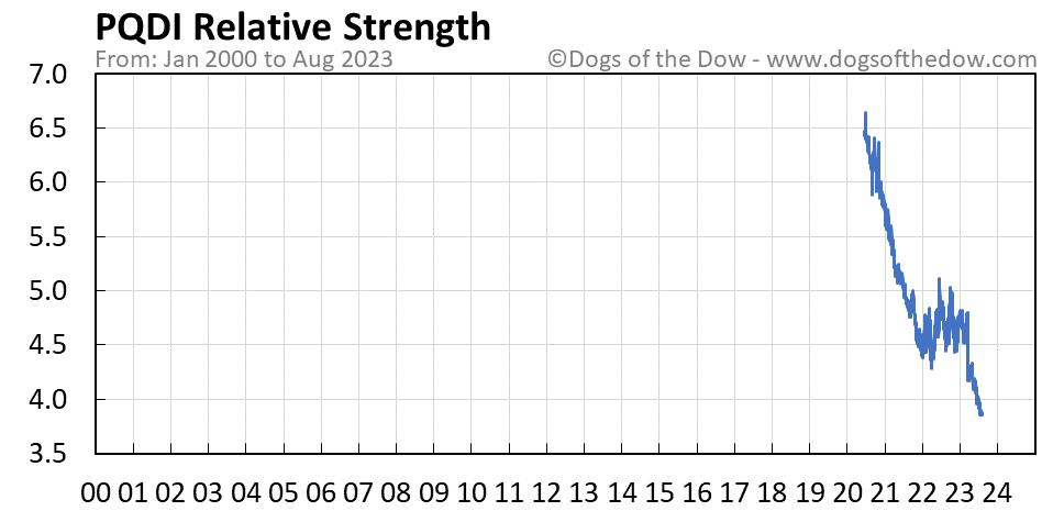 PQDI relative strength chart