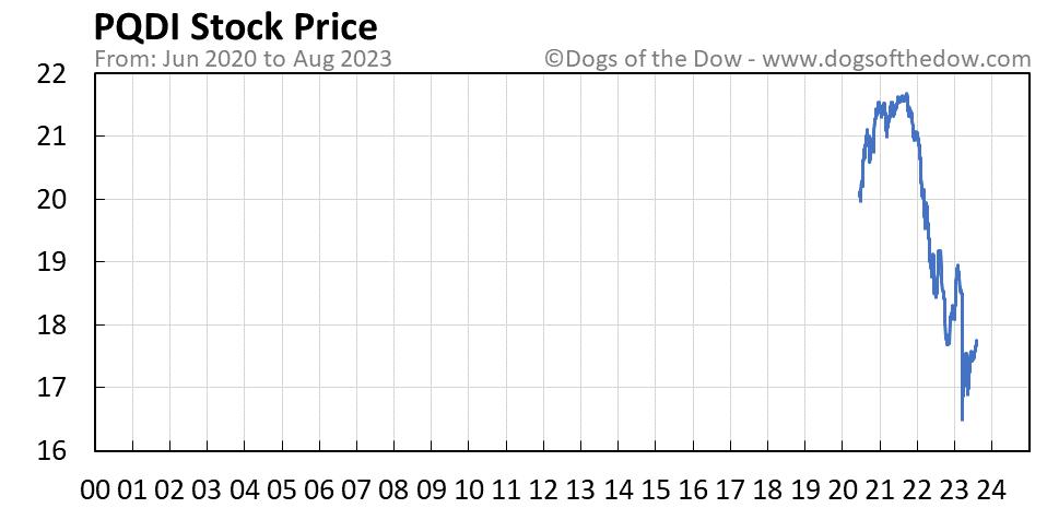 PQDI stock price chart