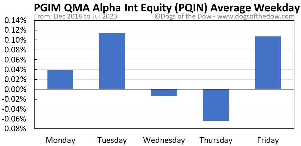 PQIN average weekday chart
