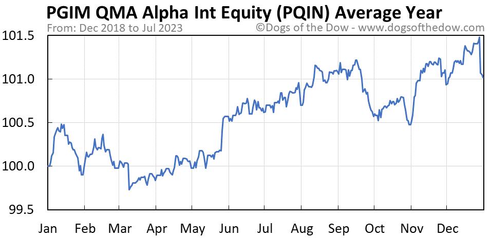 PQIN average year chart