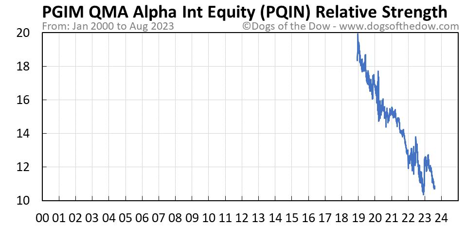 PQIN relative strength chart