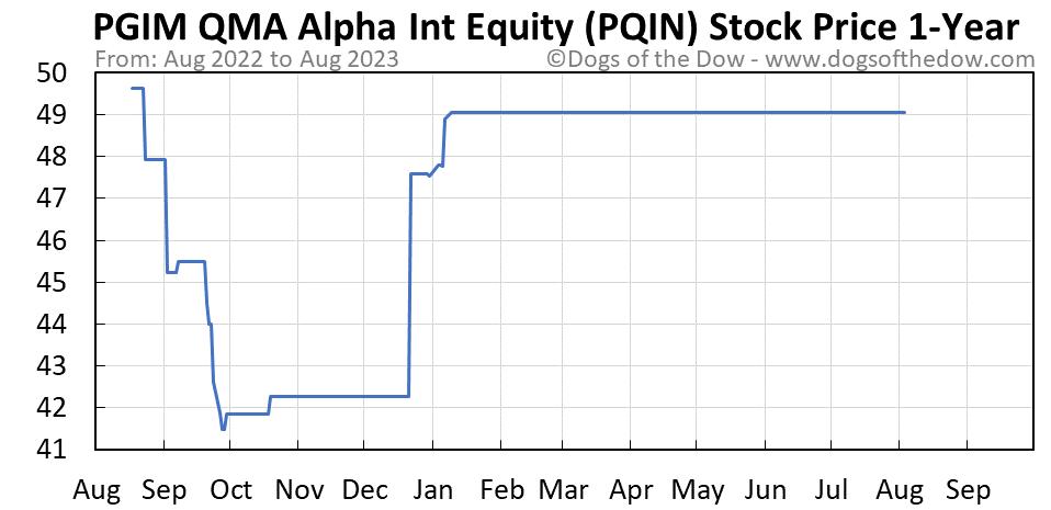 PQIN 1-year stock price chart