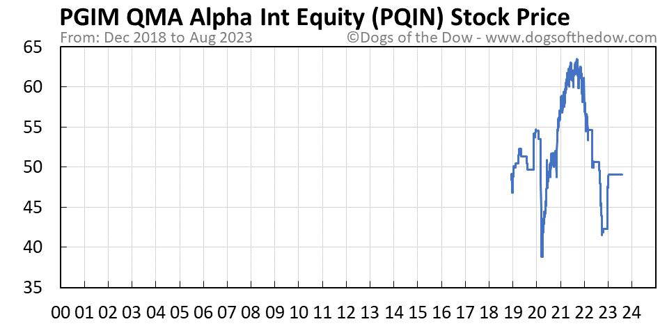 PQIN stock price chart